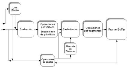 OpenGL - Wikipedia, la enciclopedia libre | Aplicaciones y Herramientas . Software de Diseño | Scoop.it
