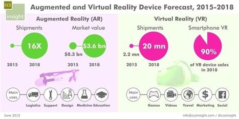 Realidad Aumentada vs Realidad Virtual. Round One… Fight! #VR #AR | REALIDAD AUMENTADA Y ENSEÑANZA 3.0 - AUGMENTED REALITY AND TEACHING 3.0 | Scoop.it