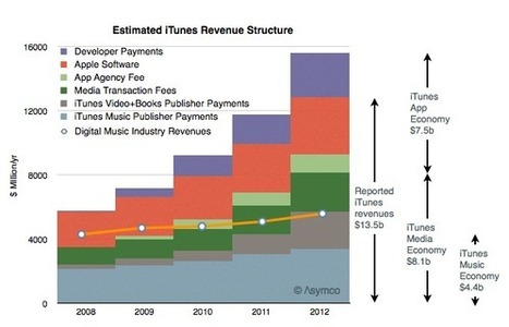 The iTunes Value Structure | Mobile & Music | Scoop.it