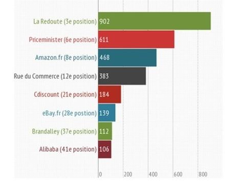 Infographie : Référencement des marketplaces secteur Lingerie | Le Blog Iziflux, solution d'export catalogues produits | Comparateurs et marketplaces | Scoop.it