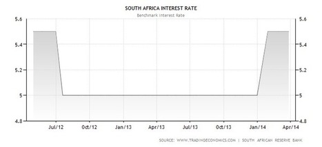 South Africa Interest Rate | Actual Data | Forecasts | Calendar | South Africa Economy | Scoop.it