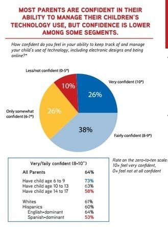 Les réseaux sociaux inquiètent le plus les parents... | Antisocial, tu perds ton sang-froid... | Scoop.it