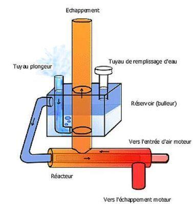 Cet entrepreneur français a conçu un moteur à eau de pluie qui réduit de 70% les rejets de CO2 dans l'atmosphère | Communiqu'Ethique sur les sciences et techniques disponibles pour un monde 2.0,  plus sain, plus juste, plus soutenable | Scoop.it