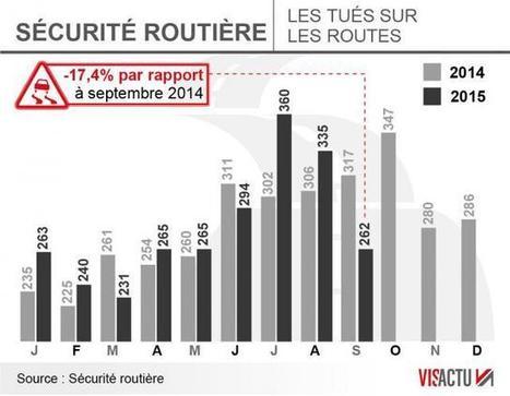 Sécurité routière. Le nombre de morts en baisse de 17,4% en septembre | 694028 | Scoop.it