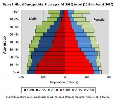 CH 2: The End of the Population Pyramid | Geography | Scoop.it