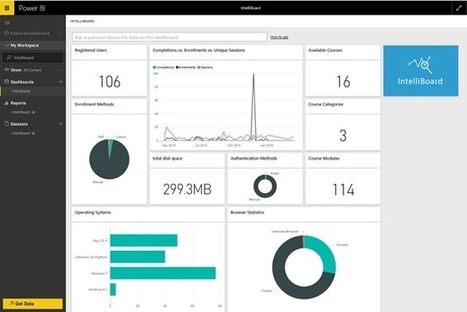 Explore your IntelliBoard data with Power BI | BI with Microsoft Tools | Scoop.it