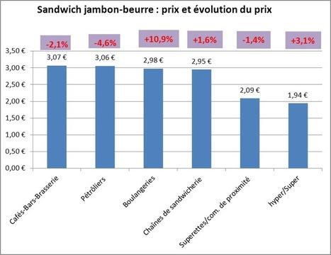 Le marché du snacking et du sandwich en RHD, en France, en 2012 : présentation de l'Indice Jambon-Beurre sur le salon Sandwich & Snack Show | Hygiène et sécurité alimentaire | Scoop.it