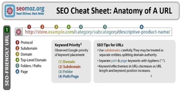 Des URLs simples et ordinaires sont SEO-friendly pour Baidu – SEO Chinois | Search engine optimization : SEO | Scoop.it