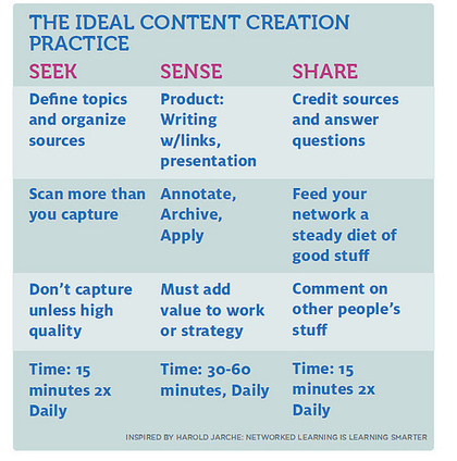 The Unanticipated Benefits of Content Curation | Curadoria Digital na Educação | Scoop.it