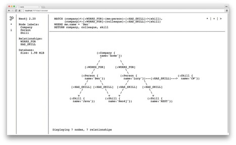 Due to CEO Demand, Neo4j 2.2 Features Ascii-Art Graph-Browser - Neo4j Graph Database | ASCII Art | Scoop.it