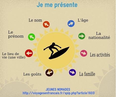 Présentations : pense-bête | JEUNES NOMADES | Scoop.it