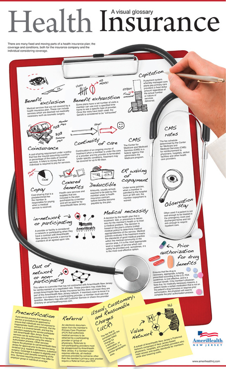 Complete A to Z Guide on Health Insurance | Infographics | All Infographics | Scoop.it