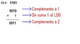 Andres Toro - Ing. Sistemas: UTILIZACIÓN DEL COMPLEMENTO A1 Y A2 Y LA EXTENSION DE SIGNO | Complementos A1 y A2 | Scoop.it