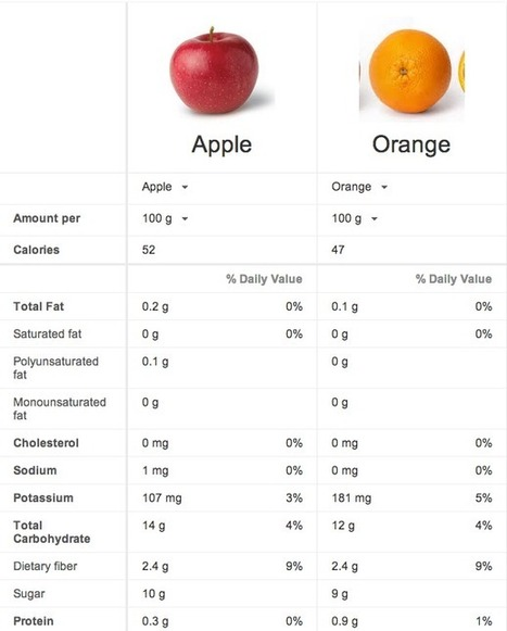 Apples Vs. Oranges: Google Tool Offers Ultimate Nutrition Smackdown | Fitness and Health | Scoop.it