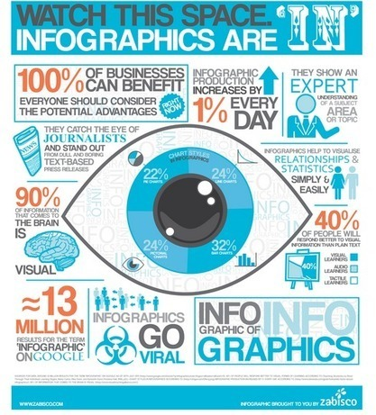 Measuring the Value of Infographics in 2013 | Wiki_Universe | Scoop.it