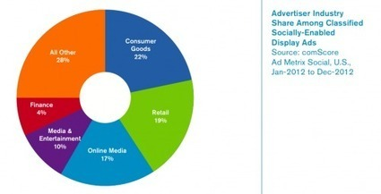 comScore: 2013 US digital future in focus / We Are Social | # Reload Strategy! Content & Web Strategy | Scoop.it
