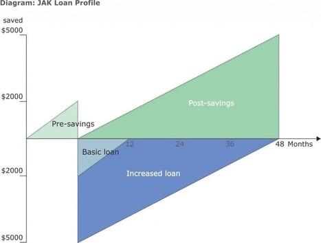 Co-operative Commonwealth: De-commodifying Land and Money Part 2 | P2P Foundation | Peer2Politics | Scoop.it