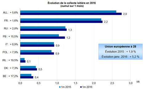 FranceAgriMer : Situation des marchés   Enjeux agricoles contemporains   Scoop.it
