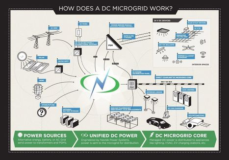 How does a DC Microgrid works | Save Energy to Save Future | Scoop.it