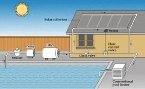 Solar Swimming Pool Heaters   Department of Energy   Solar Pool Heating System   Scoop.it