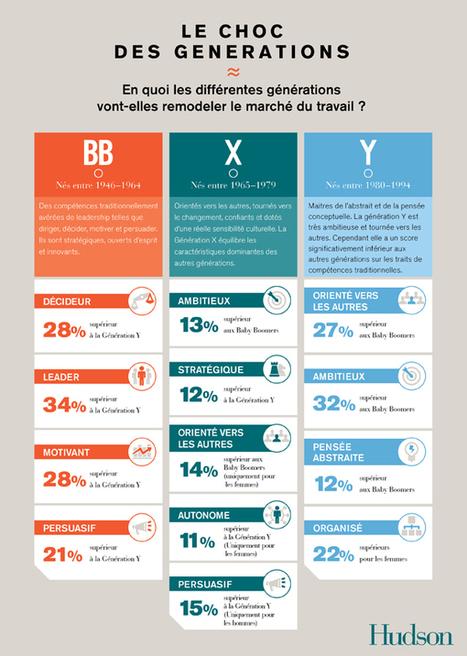 Le choc des générations BB, X et Y : comment travailler ensemble ? | Time to Learn | Scoop.it
