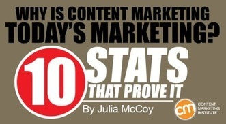 Why is Content Marketing Today's Marketing? 10 Stats That Prove It | Social Media, Contents, Marketing and More | Scoop.it