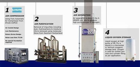 Liquid Oxygen Plants | Liquid Oxygen Plants Manufacturer | Scoop.it