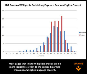 The Myth of the Relevant Link | Virante Orange Juice | Link Building and Linkers | Scoop.it