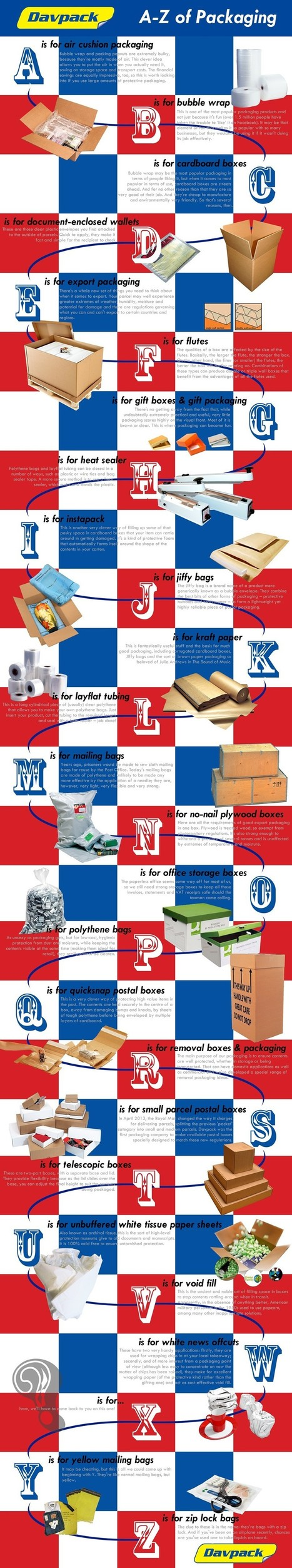 A to Z Guide about Packaging you need to know | All Infographics | Scoop.it