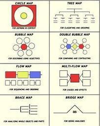10 sencillos tutoriales para crear Mapas Mentales en el aula | Posibilidades pedagógicas. Redes sociales y comunidad | Scoop.it