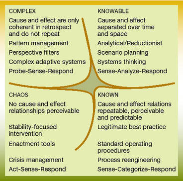 Collective Intelligence and Complicated versus Complex tasks | Collective intelligence | Scoop.it