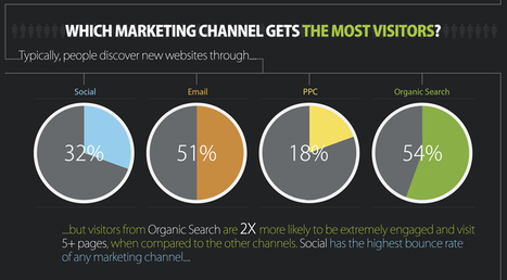 Infographic: Which Is The Most Effective Digital Marketing Channel | Digital Marketing | Scoop.it