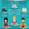 Educación a Distancia y TIC's