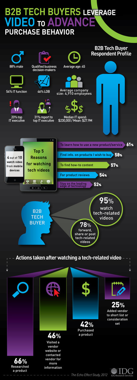 B2B Tech Buyers Make Decisions Based On Videos... | B2BContentMarketingTactics.com | Scoop.it