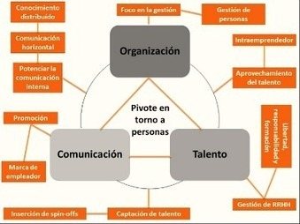 Los 3 Ejes de Transformación de las Empresas: Organización, Talento y Comunicación. | Management & Leadership | Scoop.it