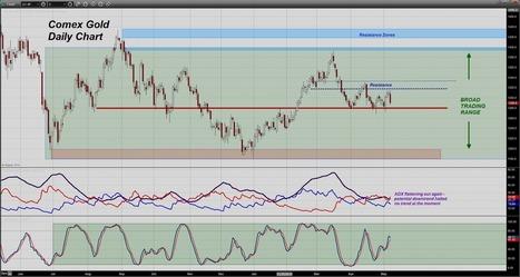 Trader Dan's Market Views: Yellen Speaks - Gold Breaks   Gold and What Moves it.   Scoop.it