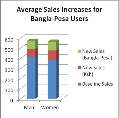 Bangla-Pesa Survey Results Feb-2014 | Koru Kenya | Monnaies En Débat | Scoop.it