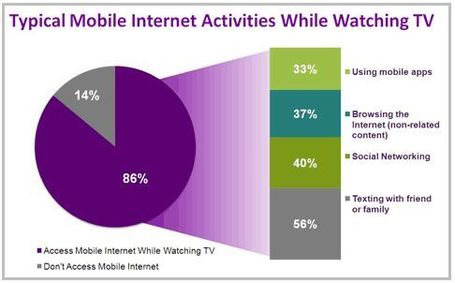 Top Trends of 2011: How TV Grew More Social | Transmedia: Storytelling for the Digital Age | Scoop.it