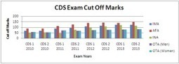 CDS Exam Cut Off Marks Trend | cdsexam.com | UPSC CDS Exam | Scoop.it