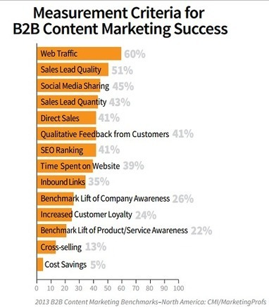 B2B Marketers Rate Most Effective Tactics in New Study | B2BContentMarketingTactics.com | Scoop.it