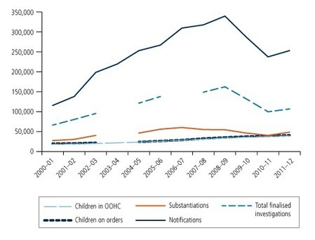 Child abuse and neglect statistics - Child Family Community Australia | Social Emotional Wellbeing & Learning | Scoop.it