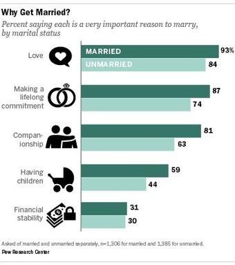 Love and Marriage | Tendences reliées à la fertilité et la fécondité | Scoop.it