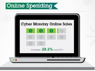 Did you spend 30% more? Cyber Monday 2012 was biggest online spending day ever | Crowdfunding | Scoop.it