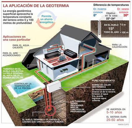 Como climatizar el hogar con el calor de la tierra   Noticias de ecologia y medio ambiente   Educacion, ecologia y TIC   Scoop.it