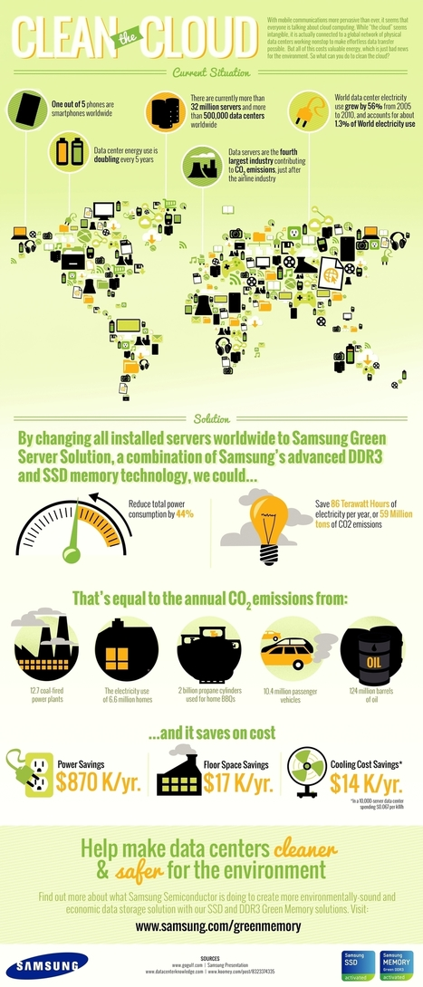 Infographic: Making Internet Data Centers Green | Digital Sustainability | Scoop.it