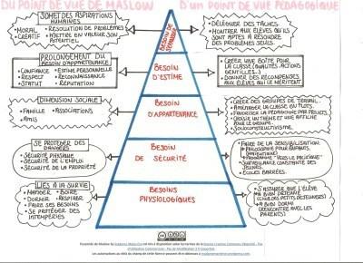 La pyramide des besoins de Maslow d'un point de vue pédagogique | Apprentissage & Pédagogie | Scoop.it