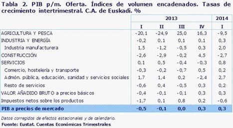 Cuentas económicas trimestrales (CET) | documentalia | Scoop.it