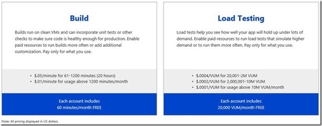 Build & Load Test pricing changes are in effect - Brian Harry's blog - Site Home - MSDN Blogs | Alkampfer's place | Scoop.it