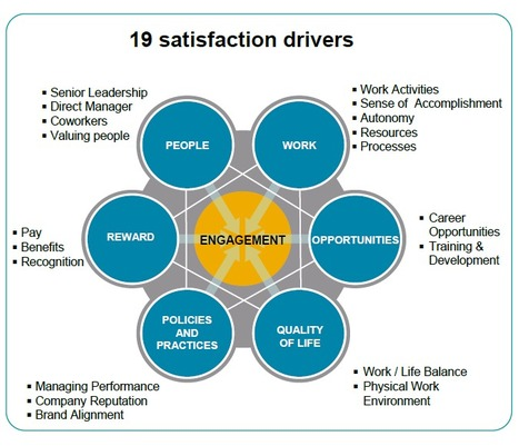 """Will Employee Engagement be Less Achievable in the Future? 