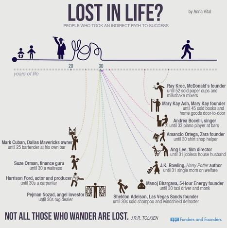 People Who Succeeded Later In Life | Infographics | Scoop.it